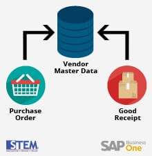 Balance Purchase Order & Good Receipt PO in Vendor Master Data SAP Business One - SAP Business One Tips
