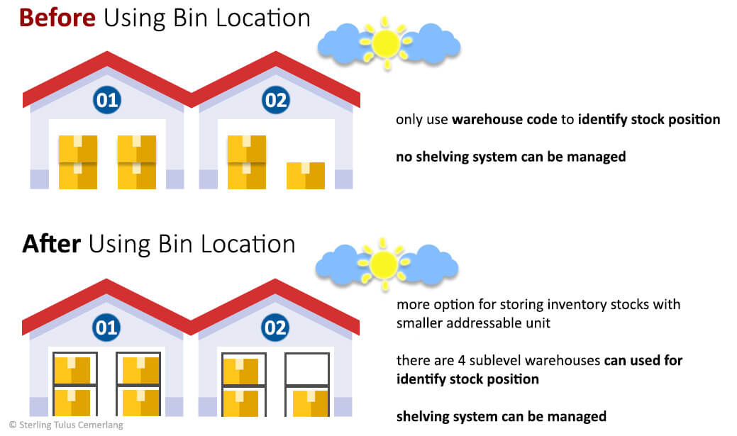 Using Bin Location for your Warehouse