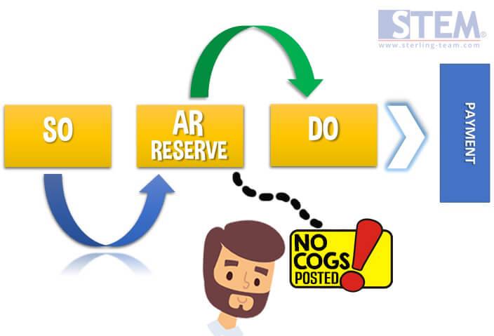 Concept of AR Invoice vs AR Reserve Invoice