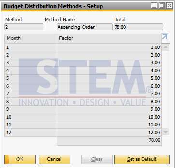 SAP Business One Tips - Maintain Distribution Method on Budgeting Module