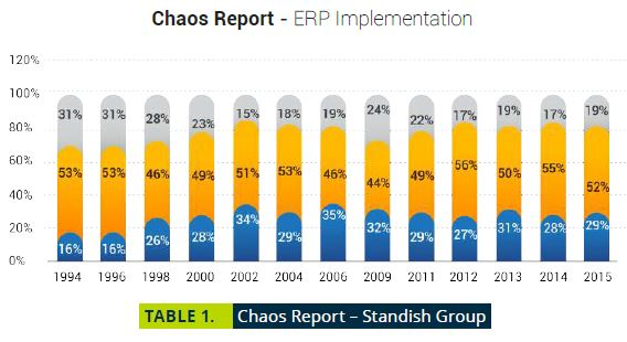 SAP Business One Tips - Chaos Report by Standish Group
